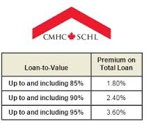 CMHC Loan-to-Value Premiums for 5%, 10% & 15% Down Payments