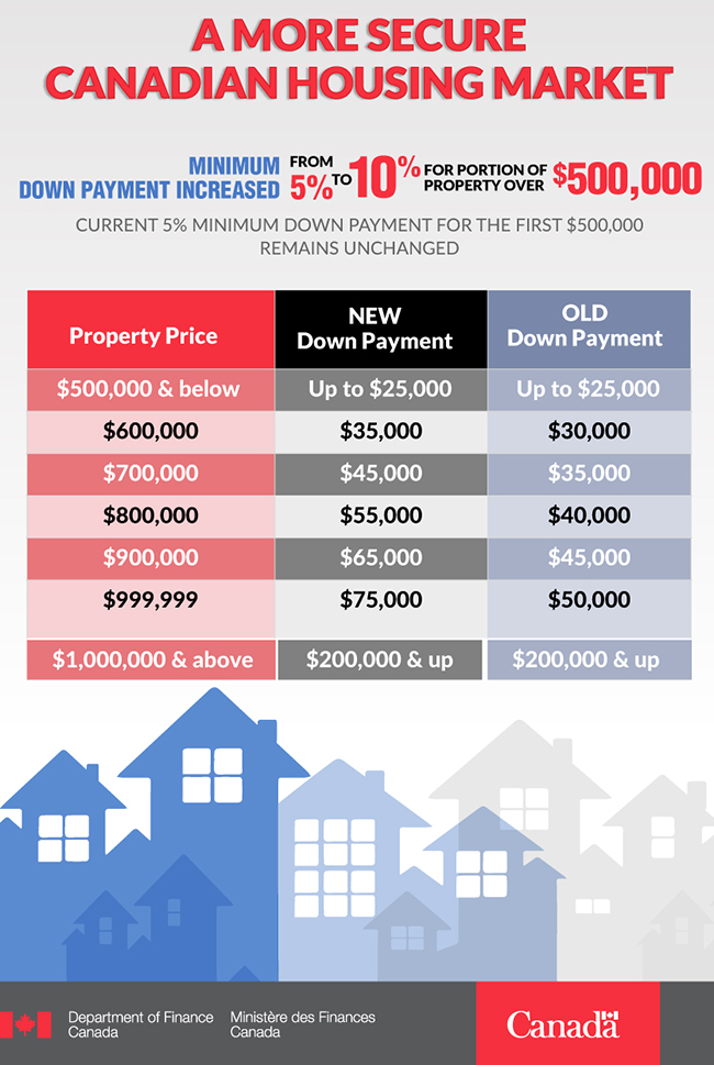 New CMHC 10% Down Payment Guidelines Explained