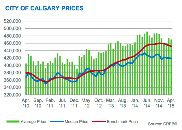 April 2015 calgary real estate benchmark prices down slightly for On the property sale prices