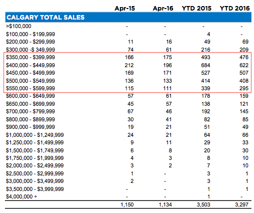 April 2016 Calgary Real Estate Statistics - Detached Sales by Price Category