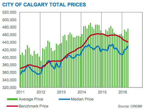 2011 to 2016 - Benchmark, Median & Average Prices