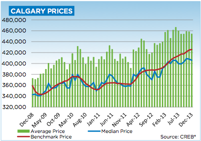 Calgary Housing Market - up in 2013