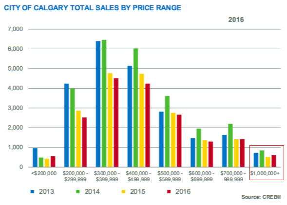 Calgary Residential Sales Comparison by Price Range & Year