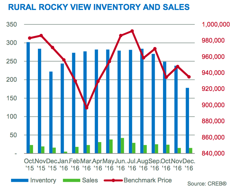 Rural Rocky View Inventory, Price & Sales