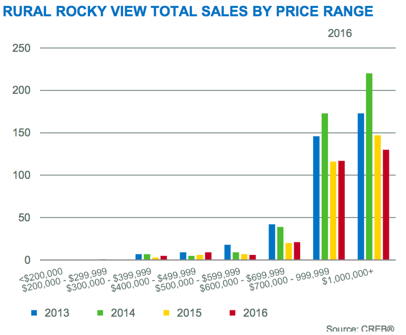 Rural Calgary Homes, Rural Rocky View - Sales By Price