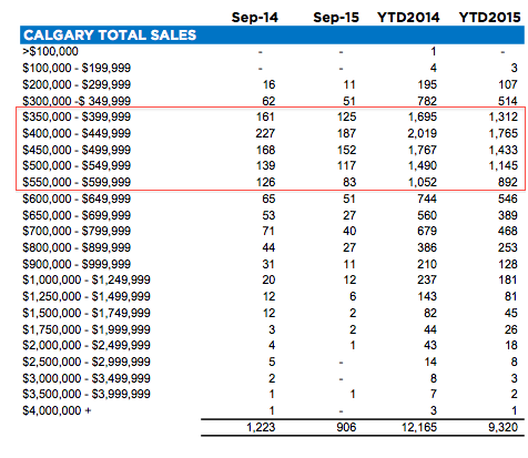 Sept 2015 Calgary Real Estate Statistics - Detached Sales by Price Category